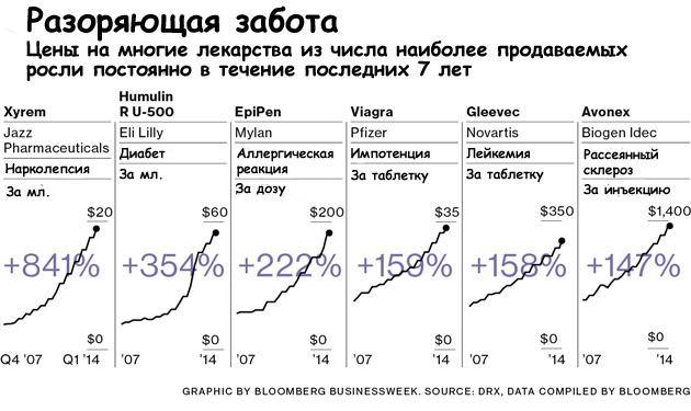 drugs_price
