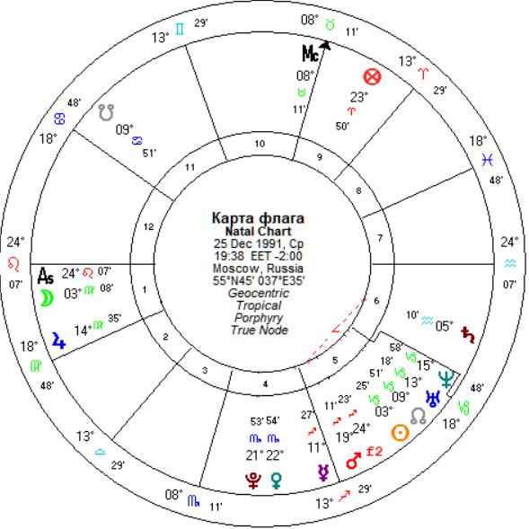 """Астролог Влад Росс имеет в виду так называемую """"карту флага""""."""