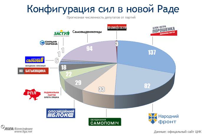 UkrainianParlament2015Pie