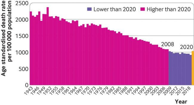ASMR по годам в Великобритании