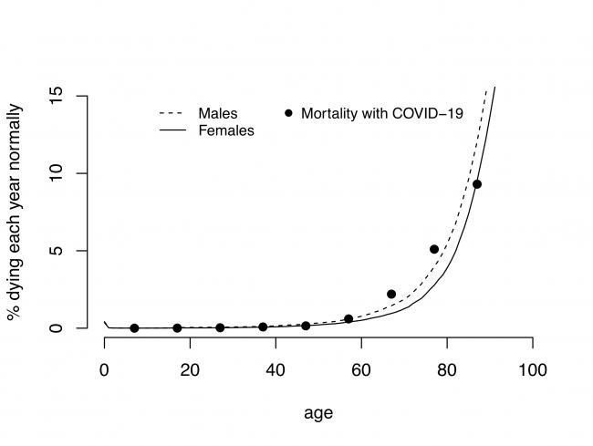 Зависимость «обычный % умирающих каждый год» от «возраста»