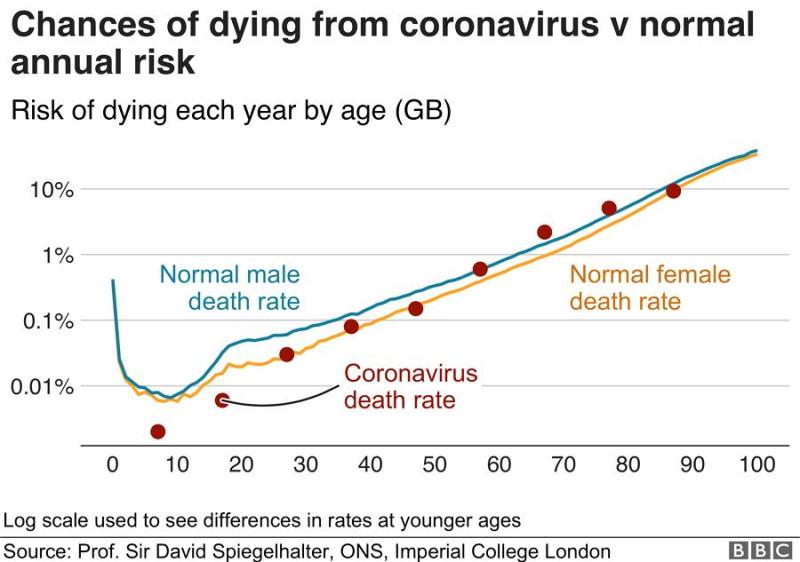 Шансы умереть от коронавируса против ежегодного риска. «Риск смерти каждый год в %» в  «зависимости от возраста».