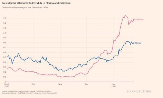 Семидневная скользящая средняя новых смертей на 100 000. Колличество «смертей от Covid»  во Флориде (без блокировки) против Калифорнии (с блокировкой)