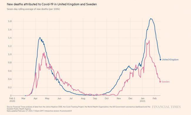 Такой же график для  Швеции (без блокировки) против Великобритании (с блокировкой)