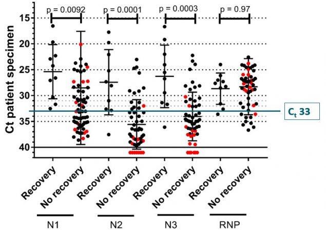 Неопубликованные данные CDC, показывающие медианные значения Ct и их 95% доверительные интервалы между образцами, из которых был выделен и не был выделен вирус, способный к репликации, в соответствии со значением Ct для цели амплификации (N1, N2 или N3) в анализе CDC RT-PCR. RNP = человеческая РНКаза P, положительный контроль на наличие адекватного человеческого образца. Красные точки указывают на образцы с неубедительной амплификацией ОТ-ПЦР в соответствии с их соответствующими значениями Кт и результатами культивирования.