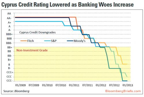 Кредитные рейтинги Кипра