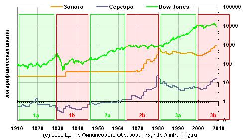 графики роста золота и серебра