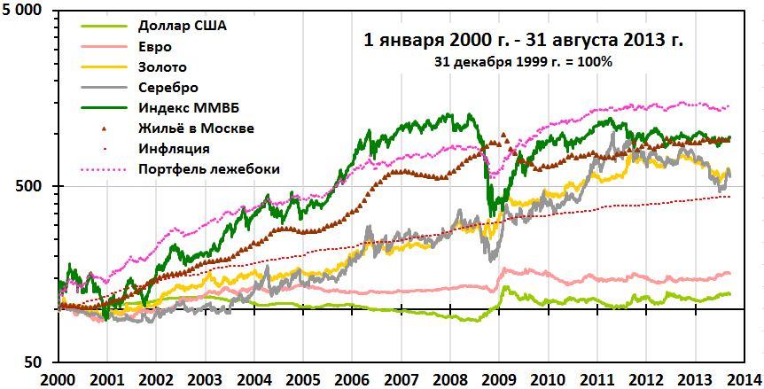 2000-sep2013