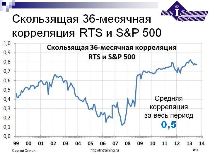 correl_RTS_SnP500