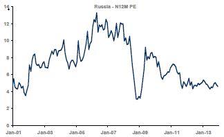 MSCI Russia PE