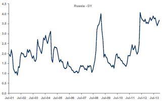 MSCI Russia DY