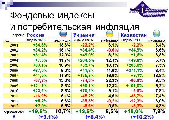 Почтовые Индексы Украины Винницкая Область Винница, Город