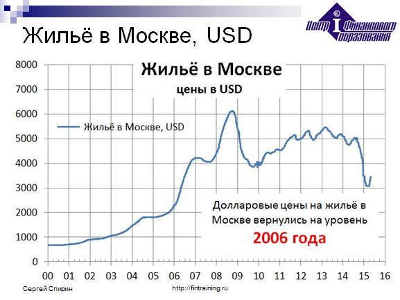 Price Forecast for Property 2017 in Moscow