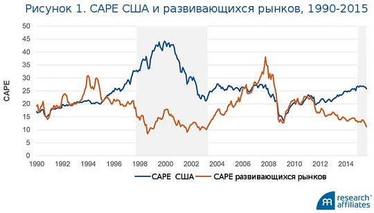 Инвестирование в сравнении со спекуляциями