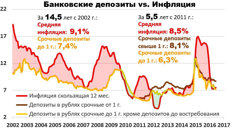 Forex процент на остаток депозита forex otc market