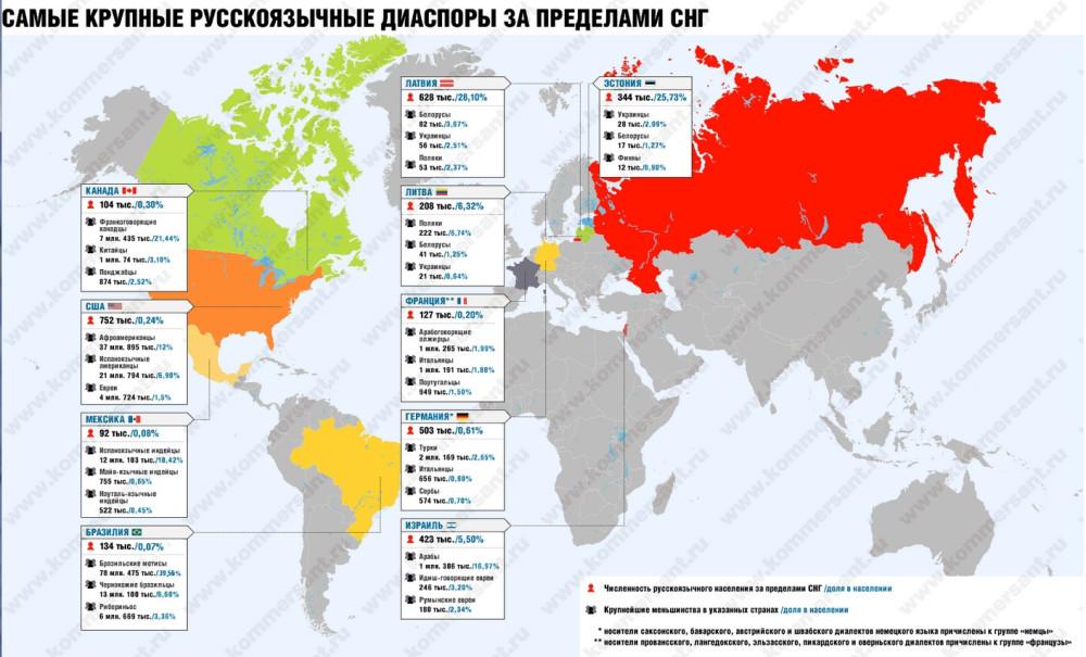 2013 диаспоры русских