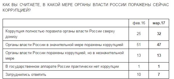 Коррупция в России. Левада-центр
