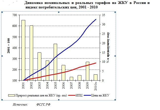 динамика 2001-2010