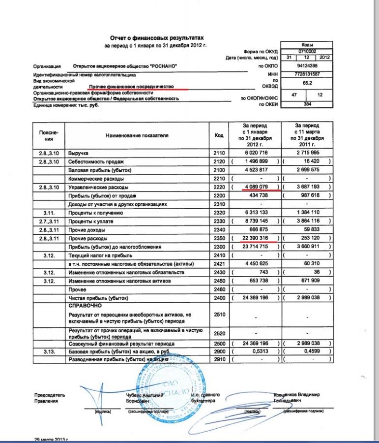все Порядок составления отчета о финансовых результатах произнес