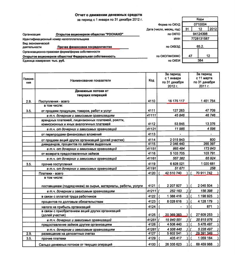 отчет о движении денежных средств роснано 2012