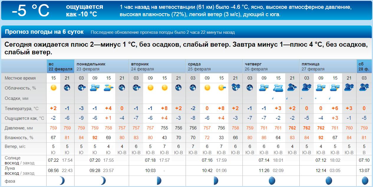 2015-02-22 10-21-28 Погода