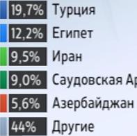 12 05 Ru Grain importers