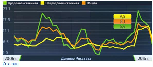 2016 03 09 Inflation Ru