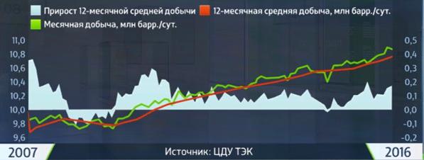 2016 03 09 Oil debit Ru