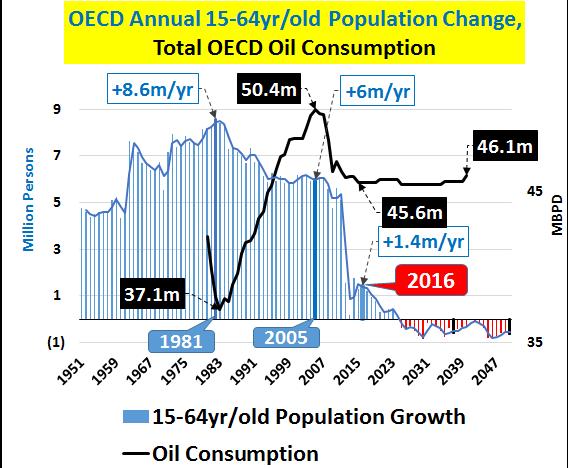 2016 22 06 Demogrphy Energy OECD
