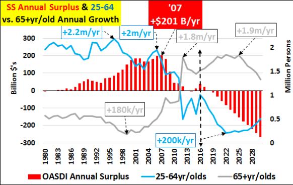 US Social Security bubble