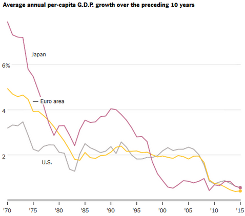 Av pc gdp growth