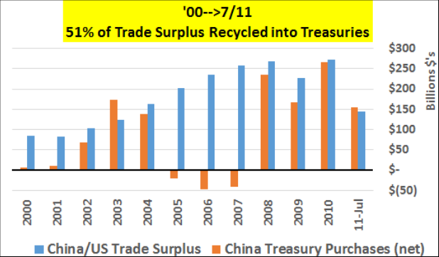 09 04 China USA treasury 01