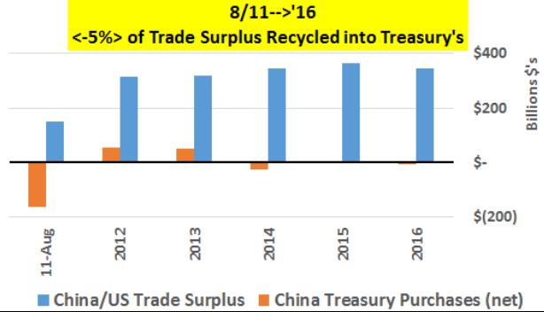 09 04 China USA treasury 02