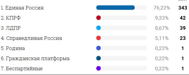 09 19 Кандидаты тра-та-та