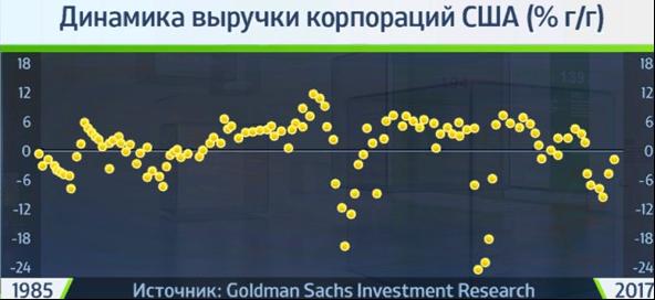 UScorp_revenues