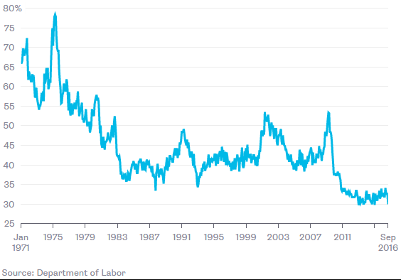 Share of jobless workers eligible for unemployment benefits