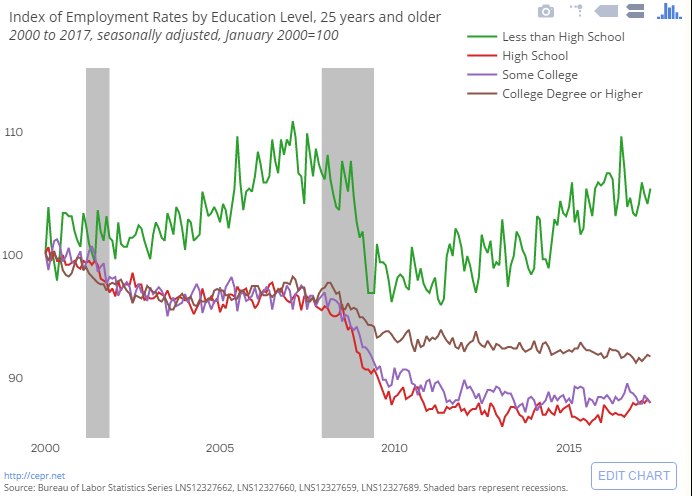 Index_EmploymentRates_by_Education