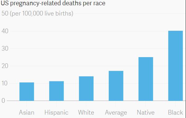 Death_per_race