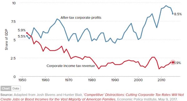 After-tax corporate profits versus corporate tax revenue