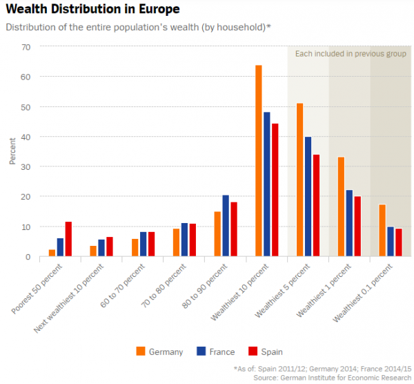 Wealth Distribution in Europe