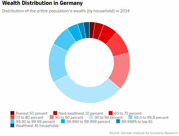 Wealth Distribution in Germany_circle