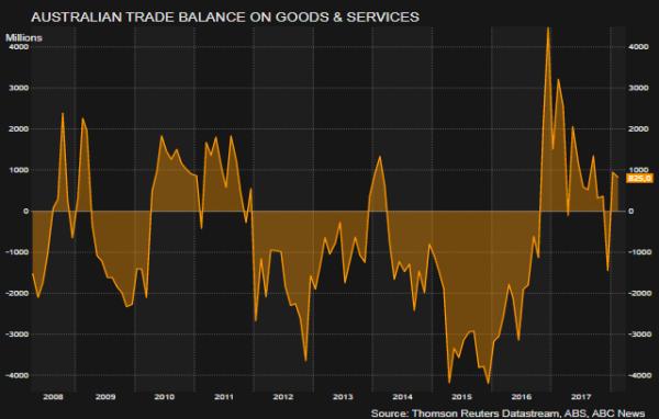 Australian_Trade_balance