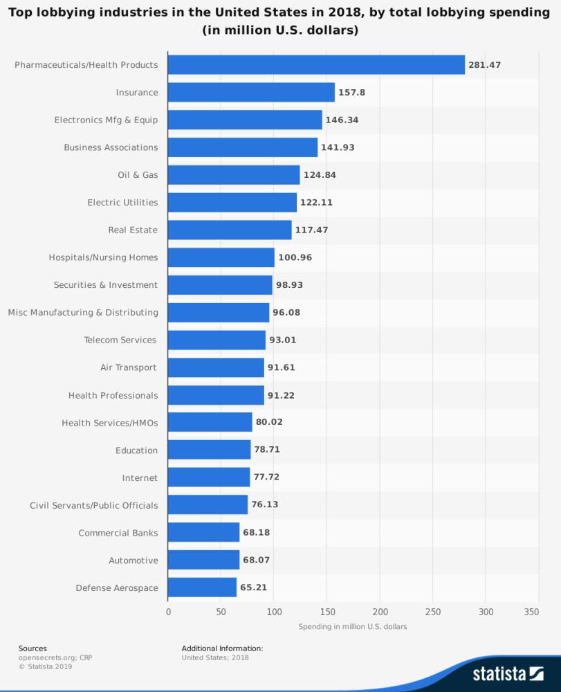 statistic_id257364_top-lobbying-industries-in-the-us-2018