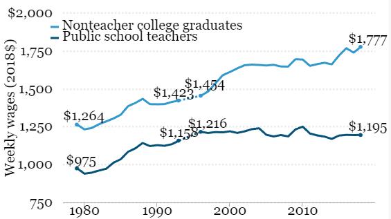 teacher_wage