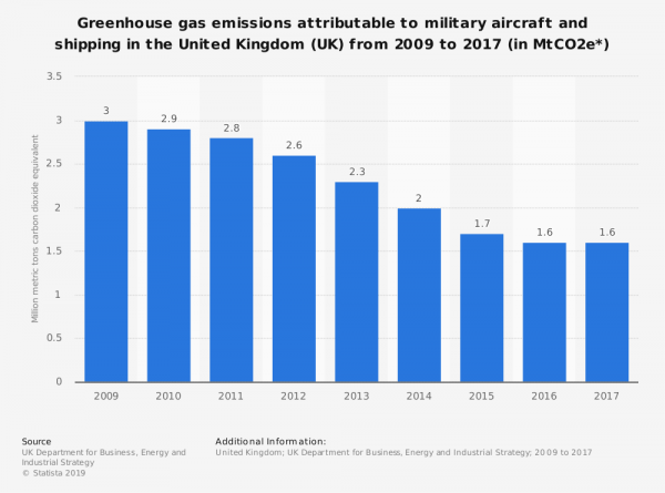 statistic_id509092_greenhouse-gas-emissions-from-military-aircraft-and-shipping-in-the-uk-2009-2017