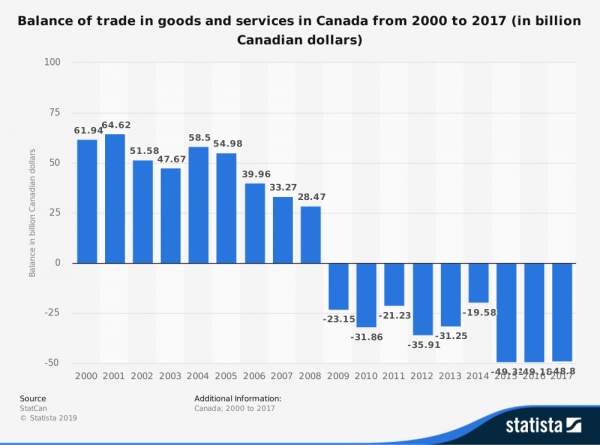 statistic_id463934_canada-foreign-trade---balance-of-trade-in-goods-and-services-2000-2017
