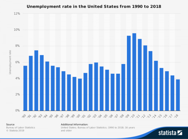 statistic_id193290_unemployment-rate-in-the-us-1990-2018