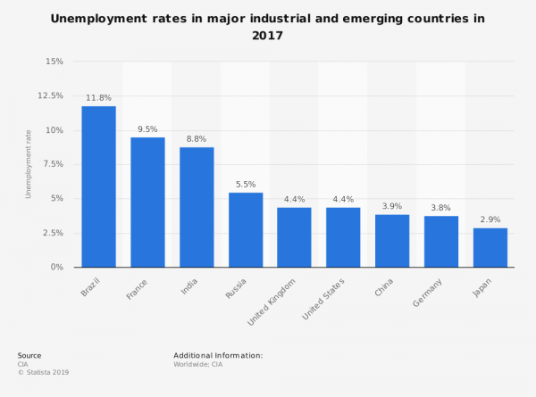 statistic_id268114_unemployment-rates-in-major-industrial-and-emerging-countries-2017