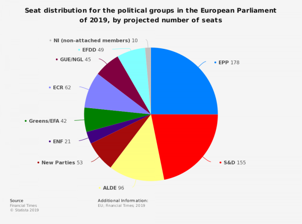 statistic_id974804_projected-seat-distribution-for-the-political-groups-in-the-european-parliament-2019