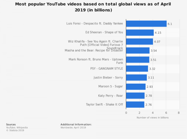 statistic_id249396_most-viewed-youtube-videos-of-all-time-2019